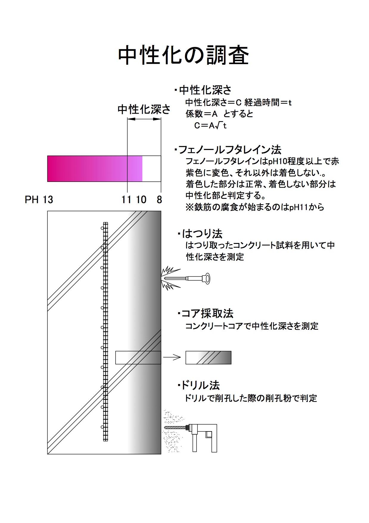 レイン フェノール 溶液 フタ コンクリートの中性化試験の試験方法と中性化による劣化の対策案